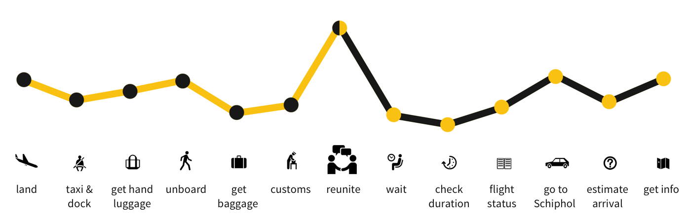 Schiphol Nest customer journey current experience